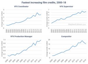 رشد مشاغل سینمایی