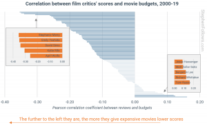 ارتباط بین منتقدین فیلم و بودجه فیلم