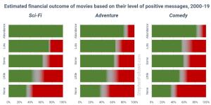 سود فروش فیلم